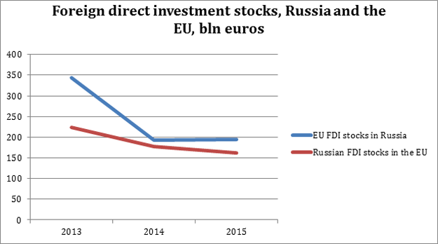 fdi russia Foreign direct investment in russia increased by 2583 usd million in the second quarter of 2018 foreign direct investment in russia averaged 599137 usd million from 1994 until 2018, reaching an all time high of 40140 usd million in the first quarter of 2013 and a record low of -3922 usd million in the fourth quarter of 2005.